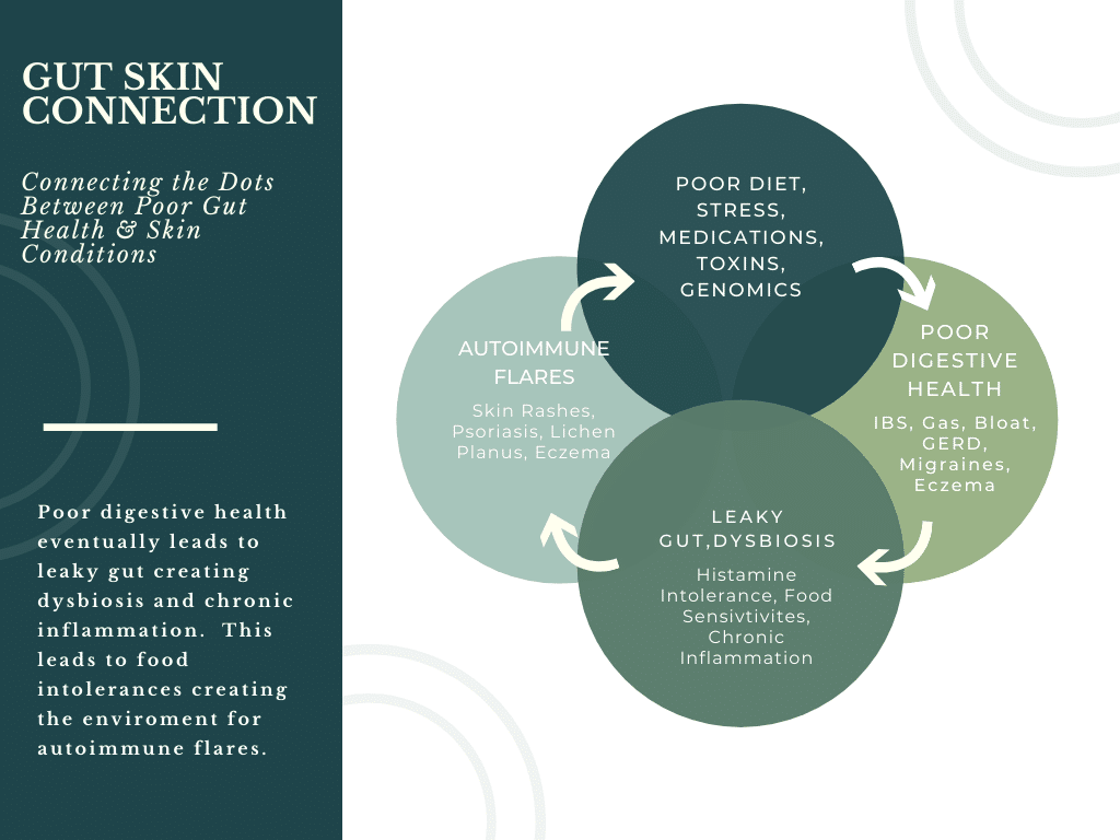 Gut Skin Connection Functional Nutrition